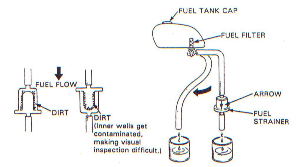 Fuel filter saringan bahan bakar