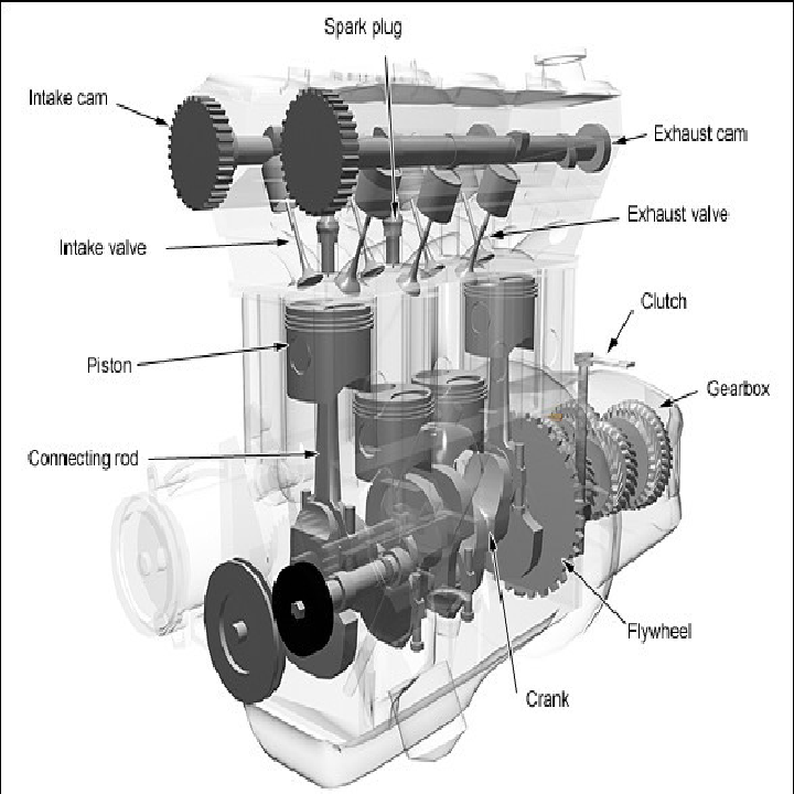 fungsi komponen utama mesin