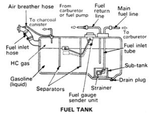 bagian bagian fuel tank