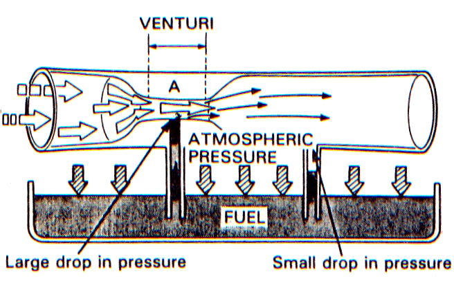 prinsip kerja karburator