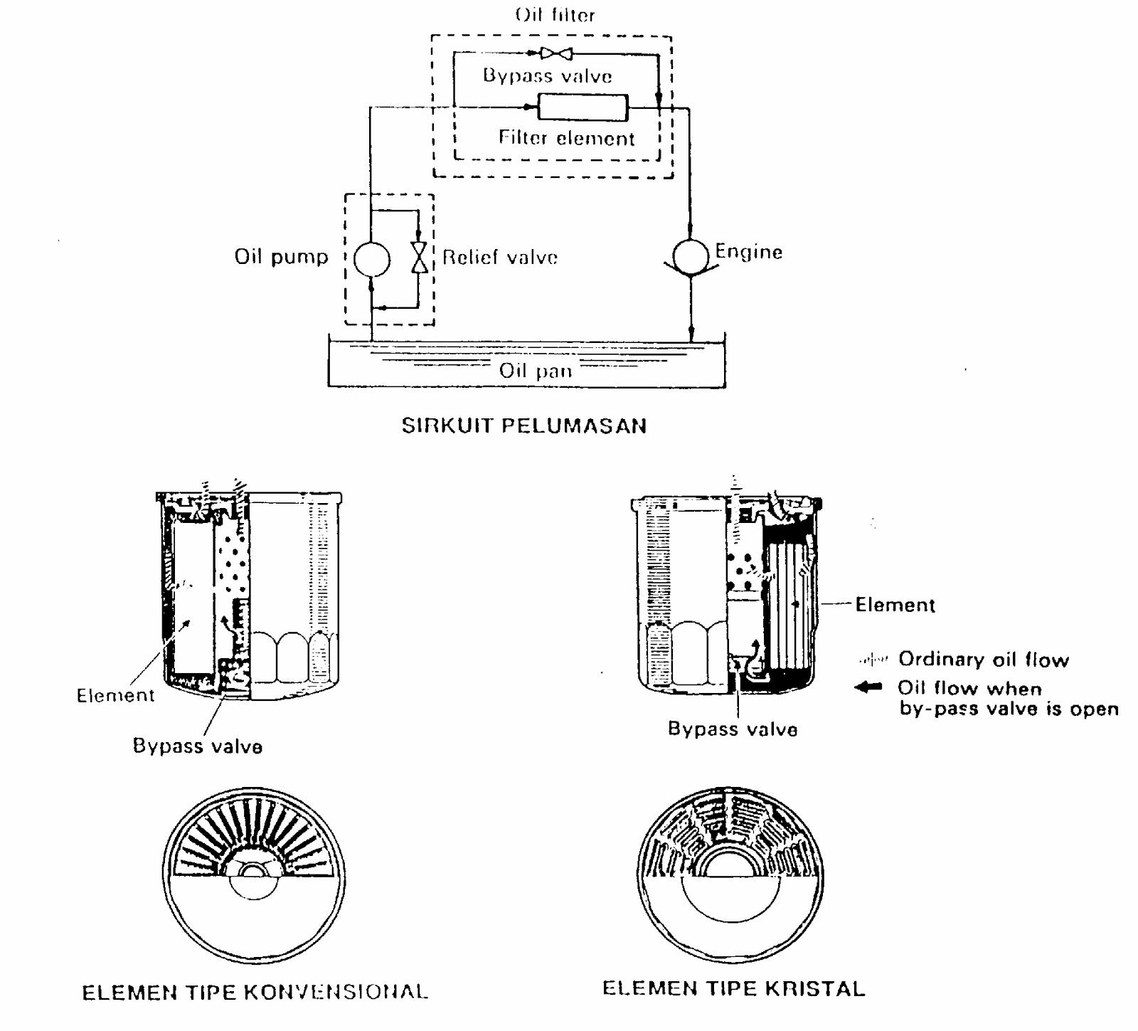 fungsi filter oli