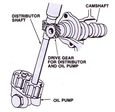 Gambar Pompa Oli Model Roda Gig