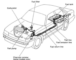sistem bahan bakar bensin