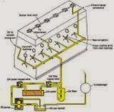 Gambar Sistem Pelumasan Kering