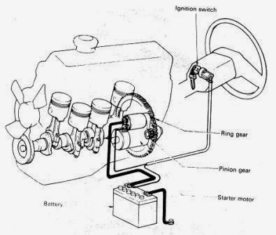 Sistem Starter Mobil