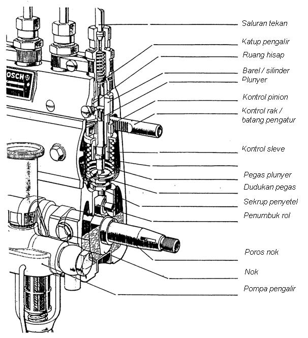 Kontruksi Pompa Injeksi Tipe-Inline