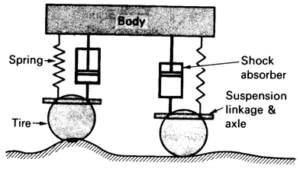 shock breaker, shock absorber