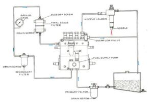 sistem bahan bakar dengan pompa injeksi in line