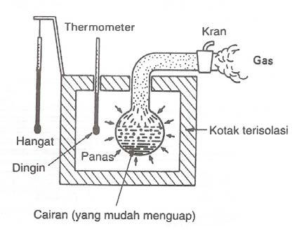 prinsip kerja air conditioner