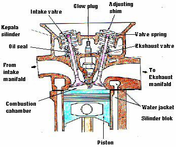 komponen kepala silinder