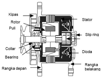 komponen alternator