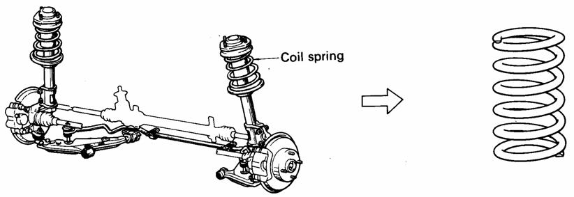 Pegas coil (Coil Spring) Pada Sistem Suspensi