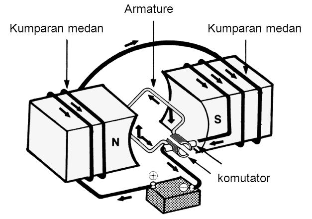 Rangkaian dasar motor starter