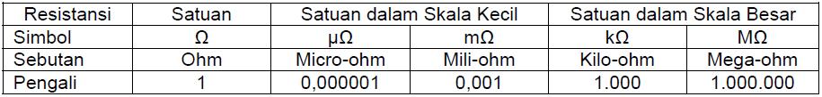 tabel ohm