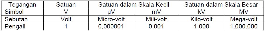 Tabel Tegangan dan Satuannya