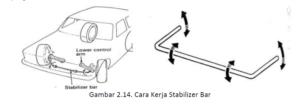 fungsi stabilizer bar