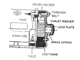 Gambar 5 Armature Brake