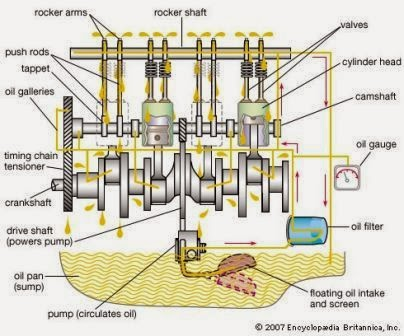 sistem pelumasan tekanan
