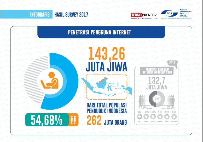 Penetrasi Pengguna Internet di Indonesia