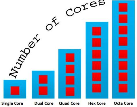 Perbedaan Octa Core dan Quad Core