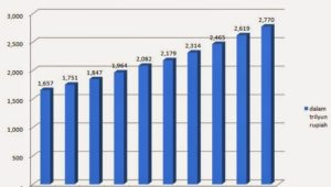 kegunaan data pendapatan nasional