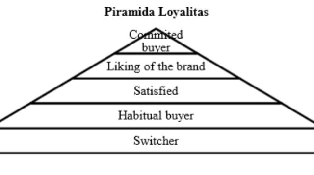 pengertian loyalitas merek