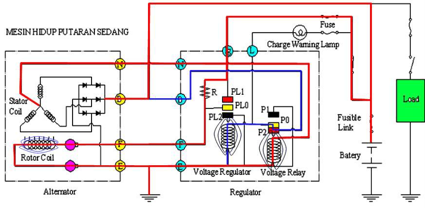 Cara kerja sistem pengisian putaran sedang