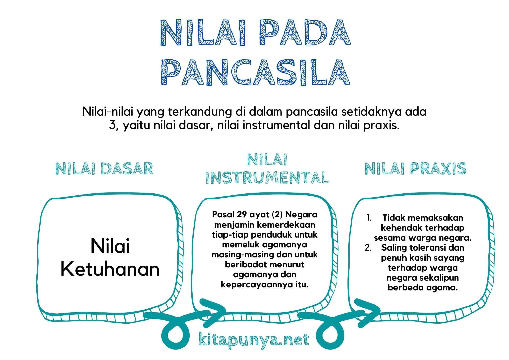 Nilai dasar, instrumental dan praxis